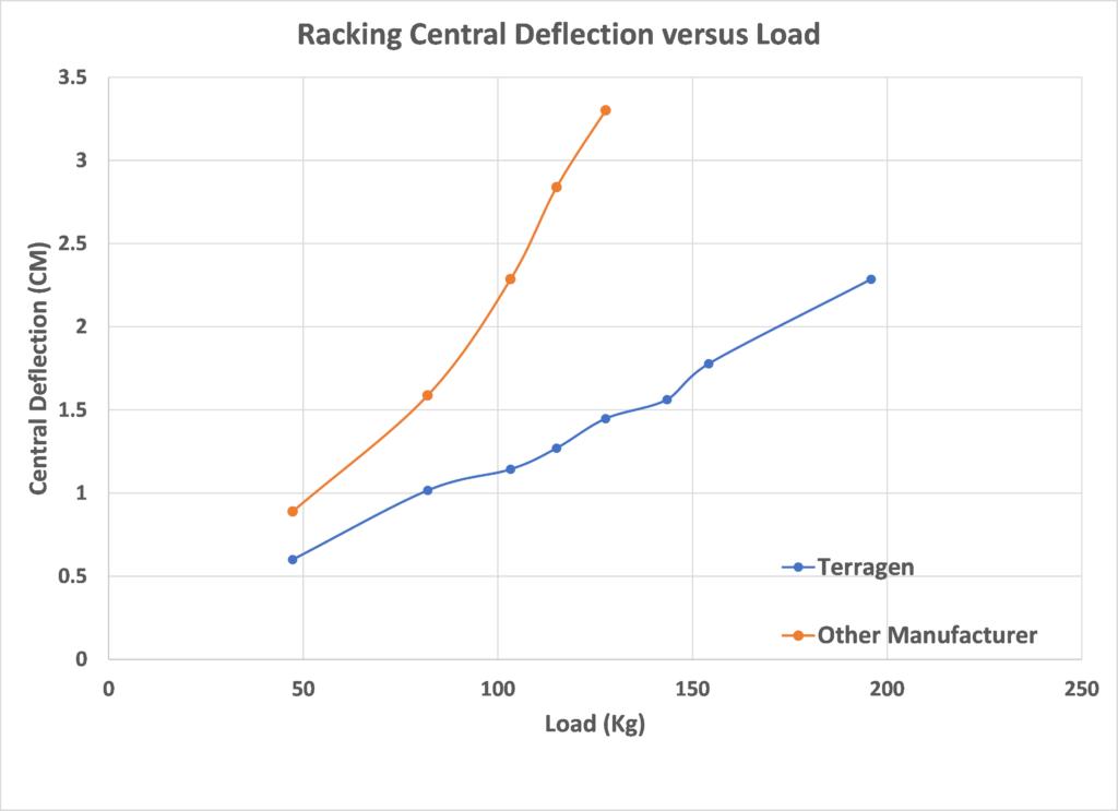 Solar Racking Comparison Chart