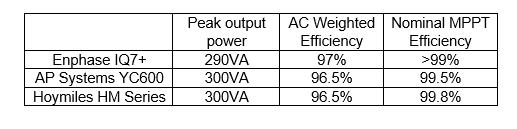 Microinverter Power Performance Test - Peak AC Power Output